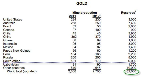 Gold-Supply-USGS
