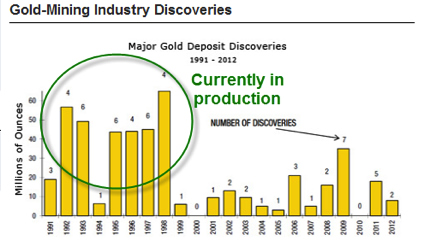 Gold-discoveries2