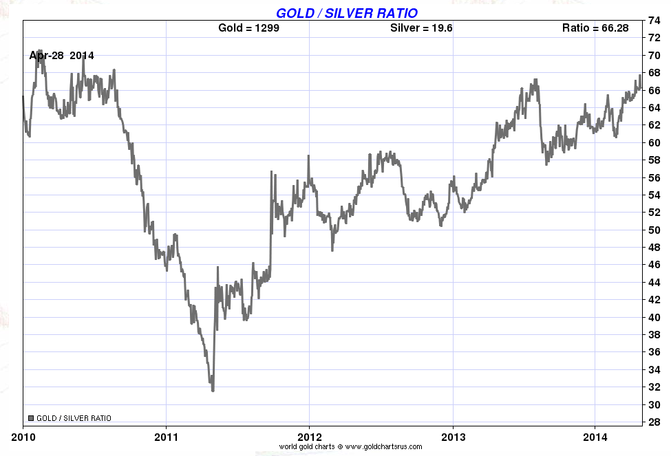 Gold-silver-ratio
