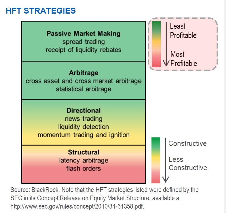 HFT Strategies pros and cons