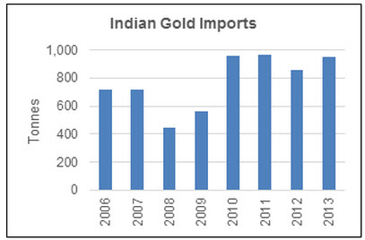 India-gold-imports-II