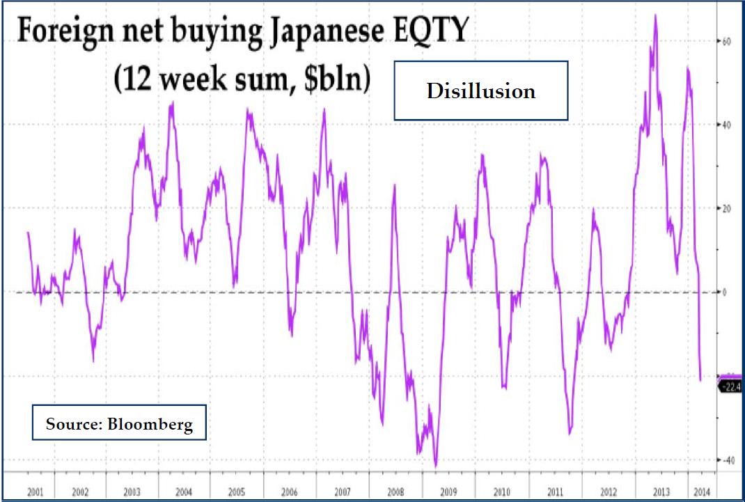 Japan net buying