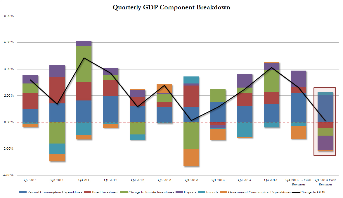 Q1 GDP first revision