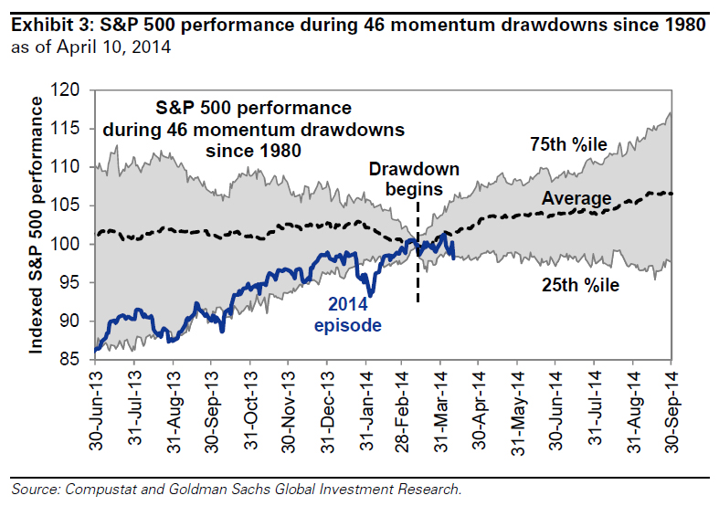 S&P performance after momo crash