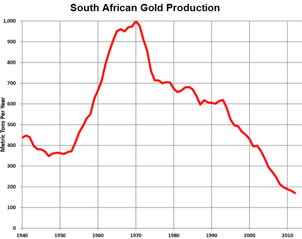 South-African-Gold-Production