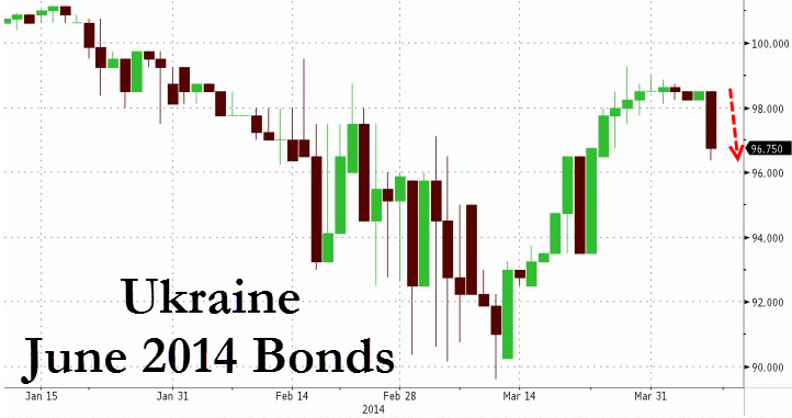 Ukraine-june-2014-bonds
