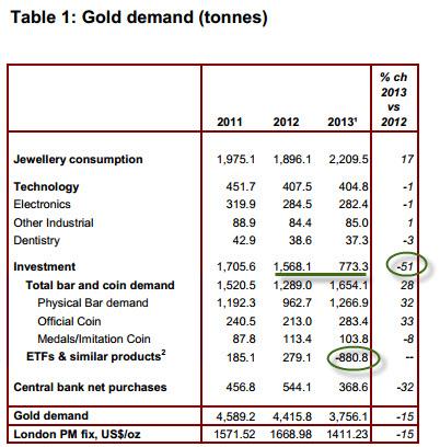 WGC-total-gold-demand-2013