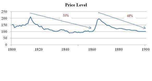 price-level