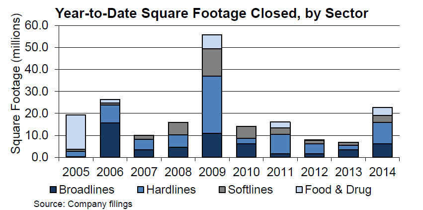 retail store closures YTD