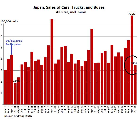 Japan-Vehicle-sales-total-2011-2014