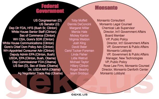 MonsantoGovVenn