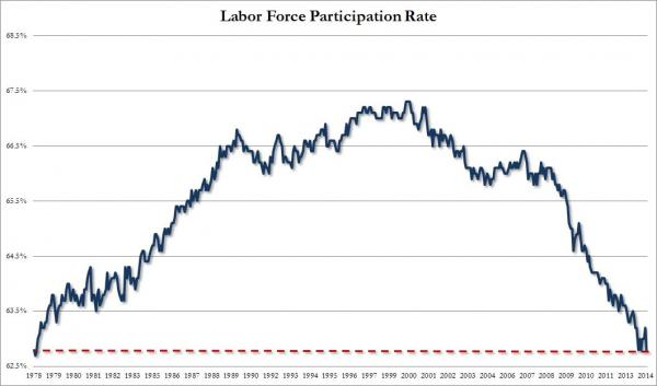 Participation Rate April_0