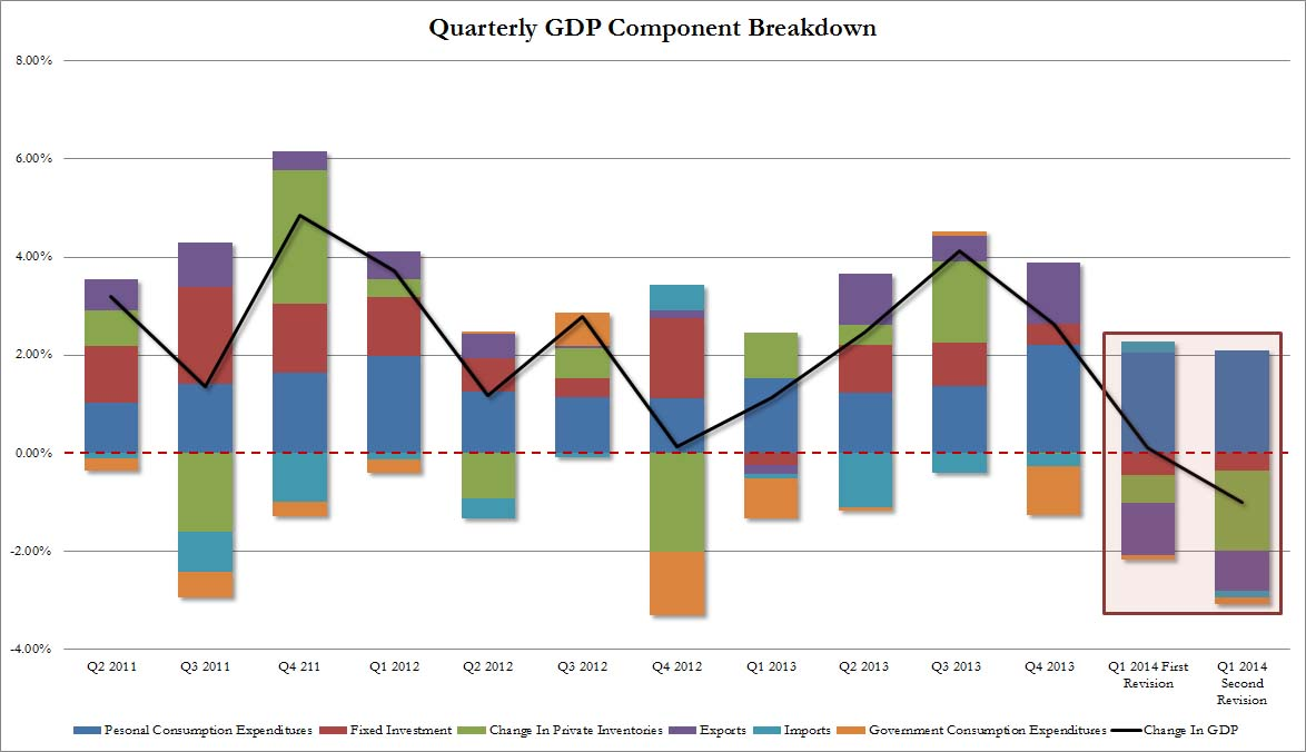 Q1 GDP revised