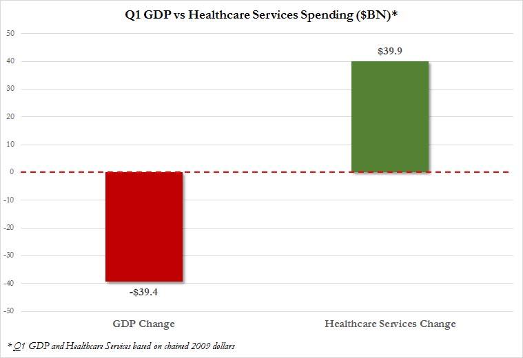 Q1 GDP vs Healthcare