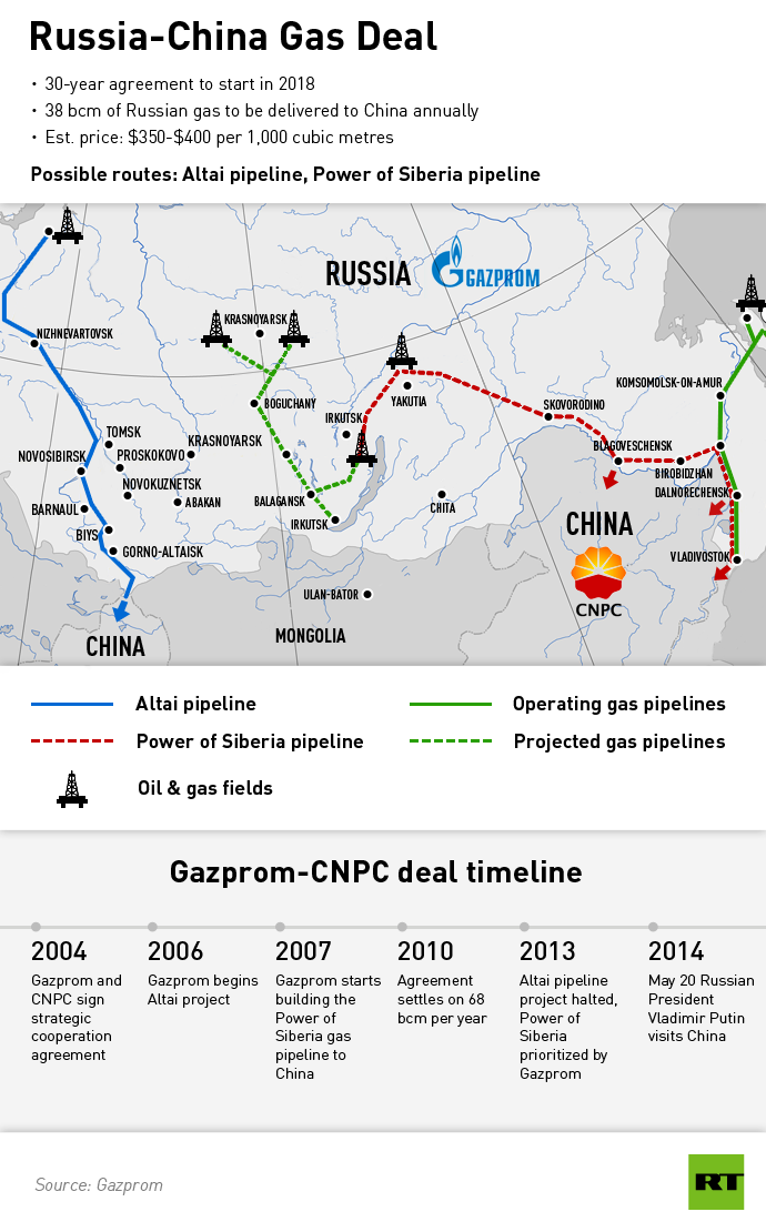 Russia-China-Gas-Deal