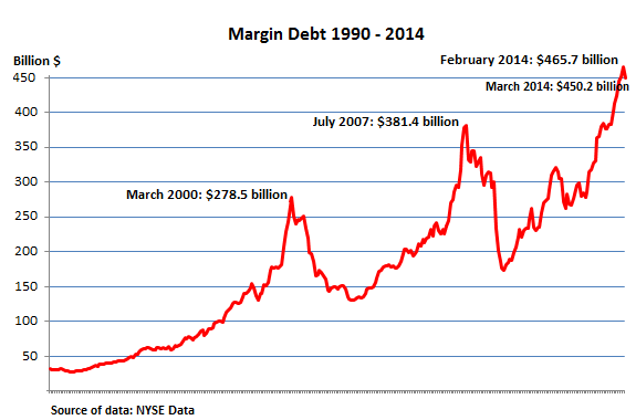 US-NYSE-margin-debt_1990-2014_Mar