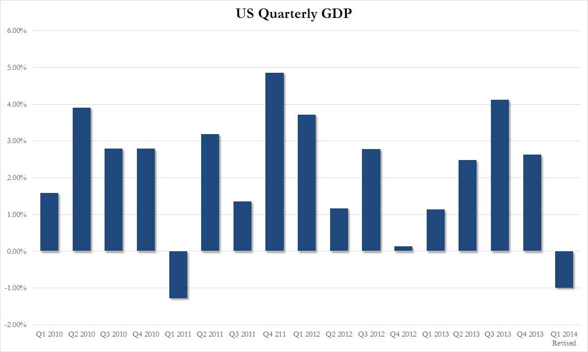 US Quarterly GDP