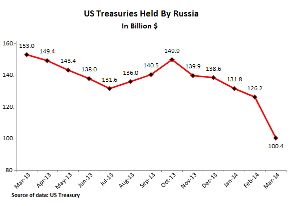 US-Treasuries-held-by-Russia-03-2014
