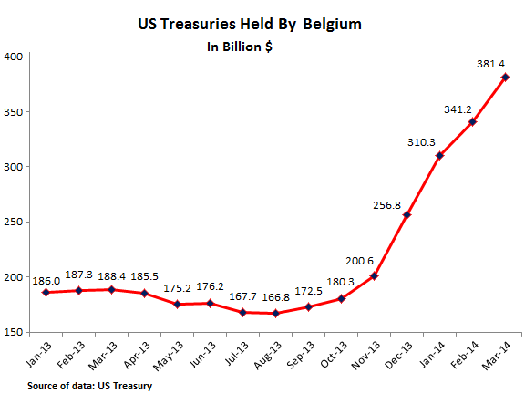 US-Treasuries-held-in-Belgium-03-2014
