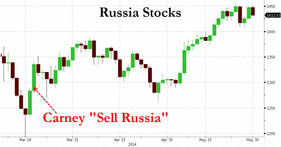 carney-russia-stocks
