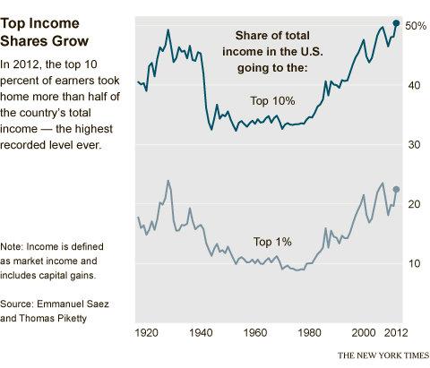 income-top-10