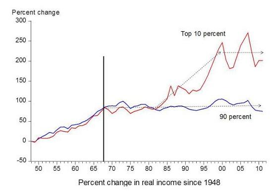 income-top10a