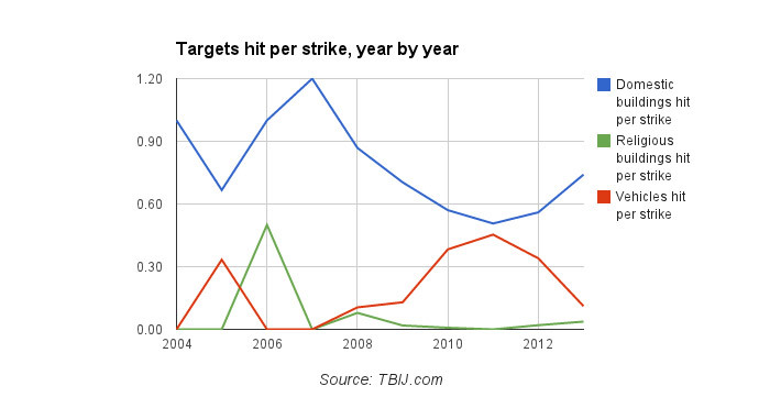 targets-hit-per-strike-year-by-year2