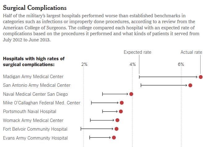 Bad Hospitals