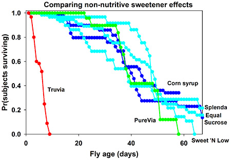 Comparing-Non-Nutritive-Sweetener-Effects