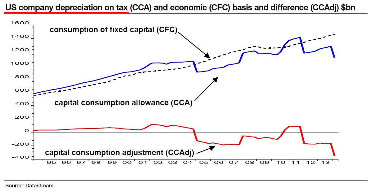Corp profits CCA