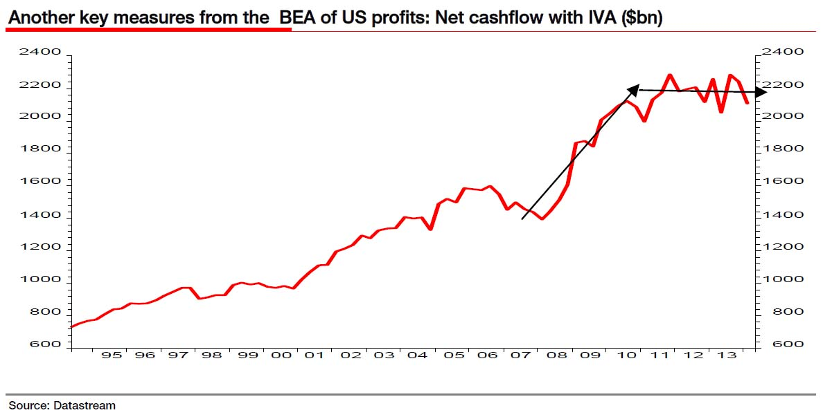Corporate cash flow