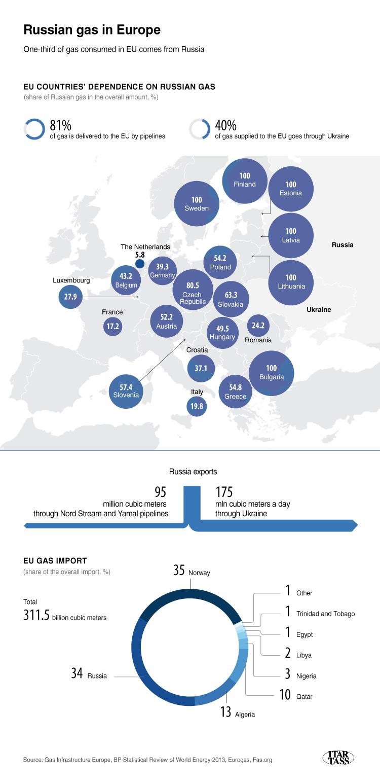 European Reliance Russian Gas