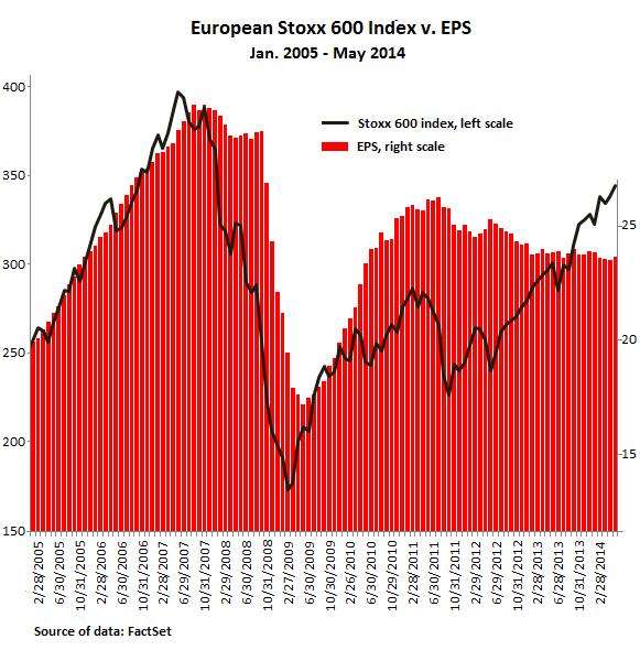 European-Stoxx600-index-v-EPS-2005-2014-May