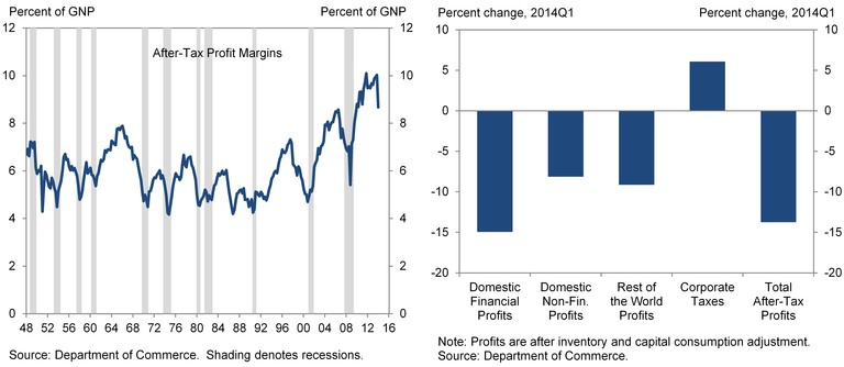 Goldman profits Q1
