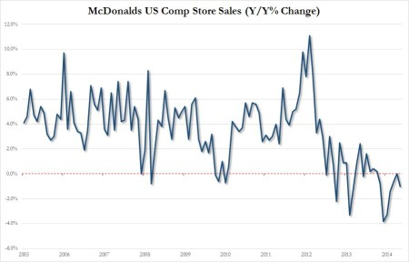 MCD US comp stores