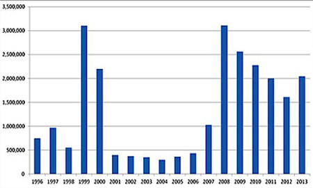 Native animals killed by Wildlife Services, fiscal years 1996-2013