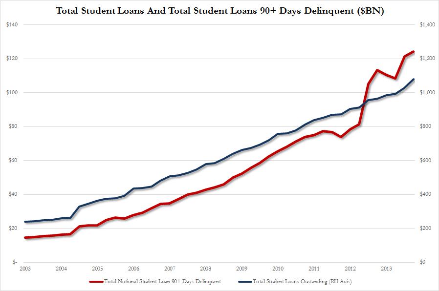 Student Loans vs Delinq