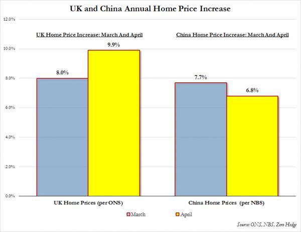 UK vs China housing bubble June update_0