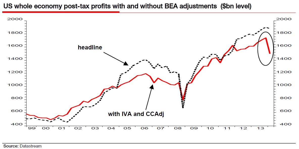 corporate profits Q1