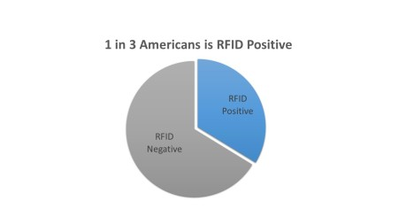 1 in 3 Americans Is RFID Positive