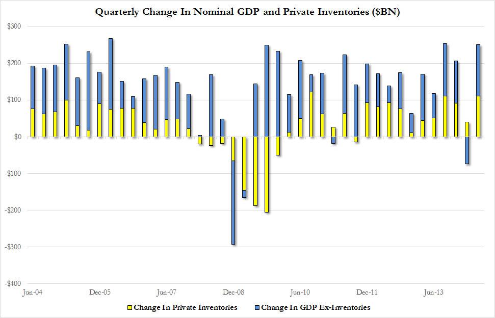 GDP vs Inv Q2