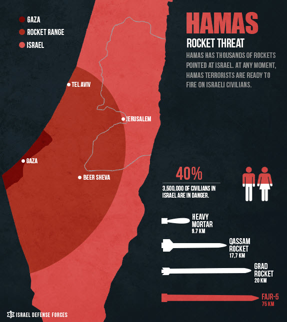Hamas-Gaza-Israel