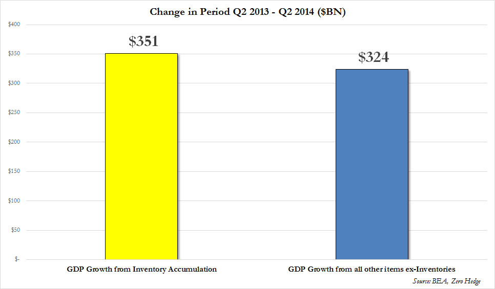 Inv vs GDP LTM