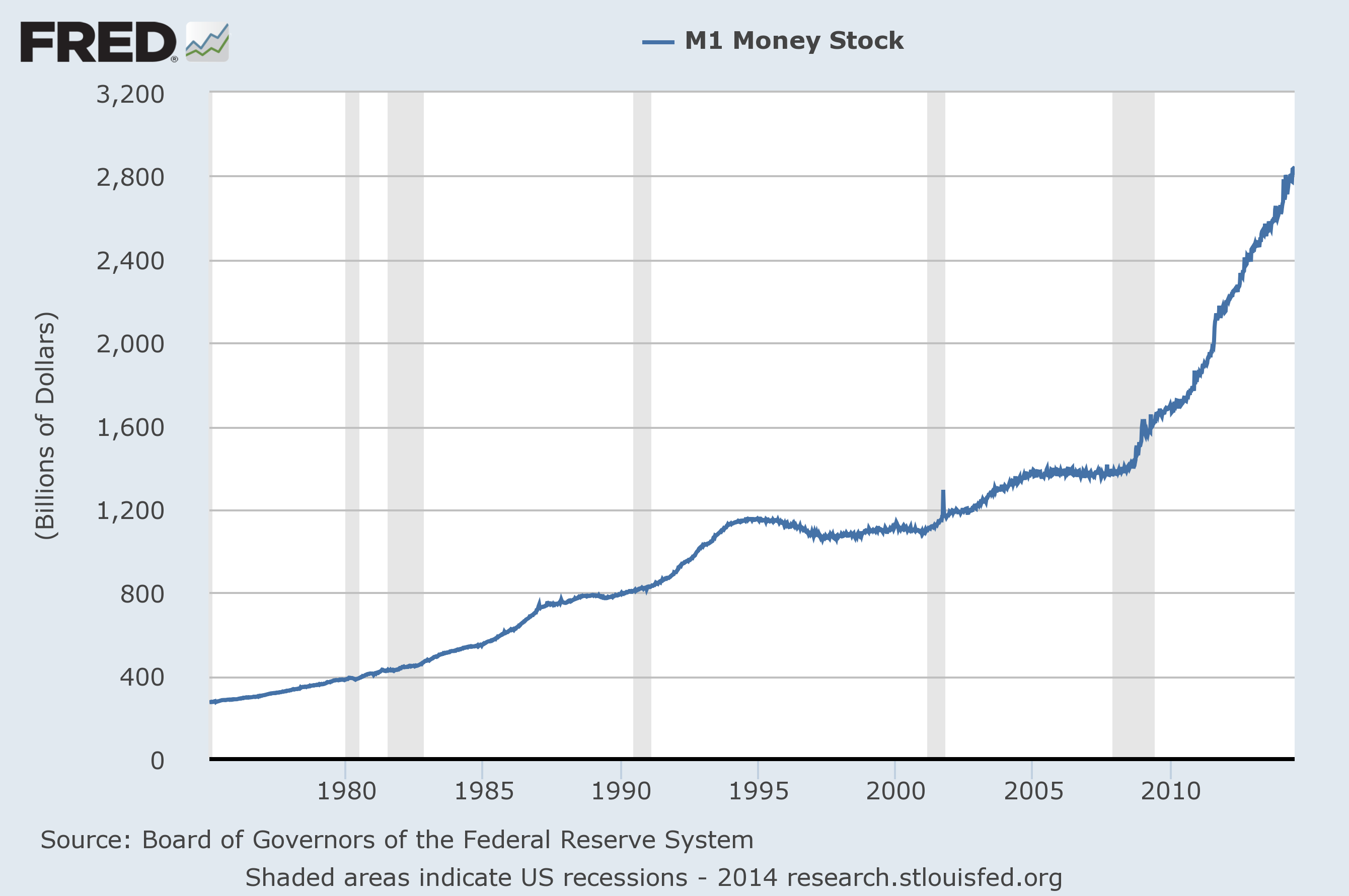 M1-Money-Supply-2014