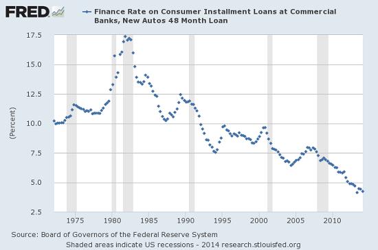 auto-loans7-14