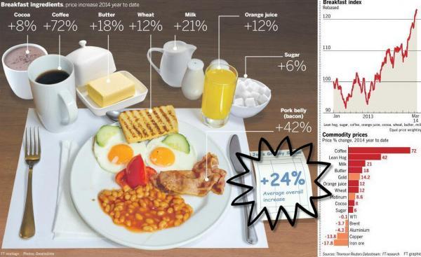 foodflation