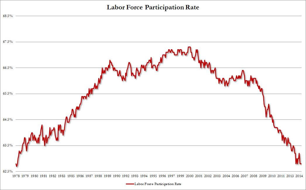 labor force participation rate June