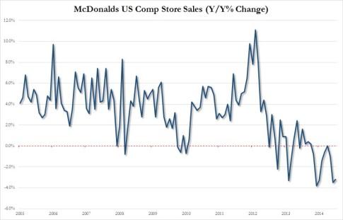 MCD US same store sales