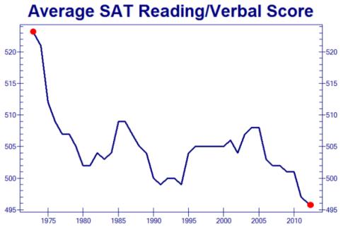 SAT-Scores-declining