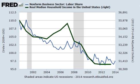 labor-median-income7-14